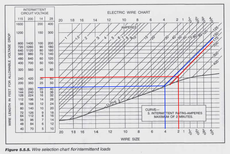 Electrical Wire Size Chart In Mm Image collections - Wiring Table ...